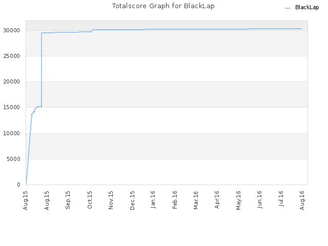 Totalscore Graph for BlackLap