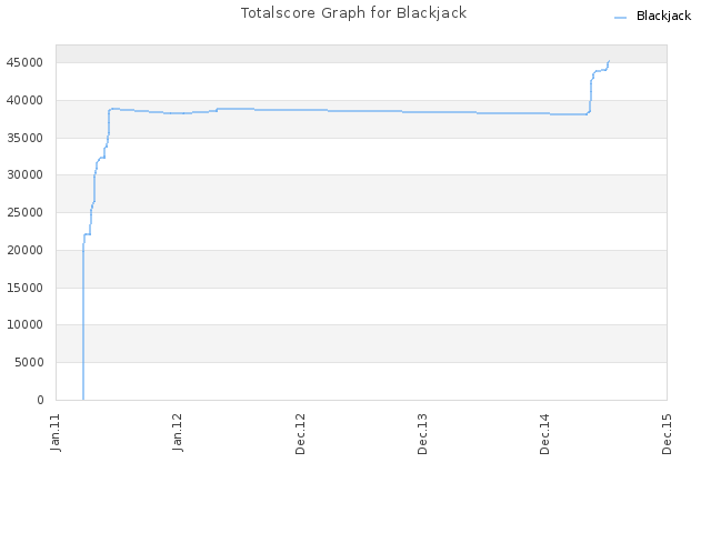 Totalscore Graph for Blackjack
