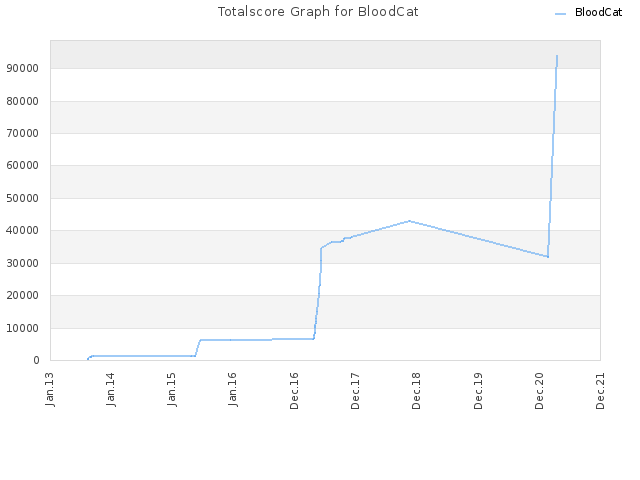 Totalscore Graph for BloodCat