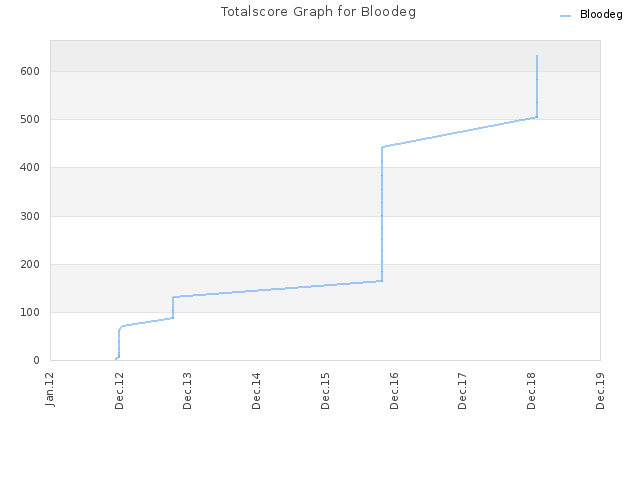 Totalscore Graph for Bloodeg