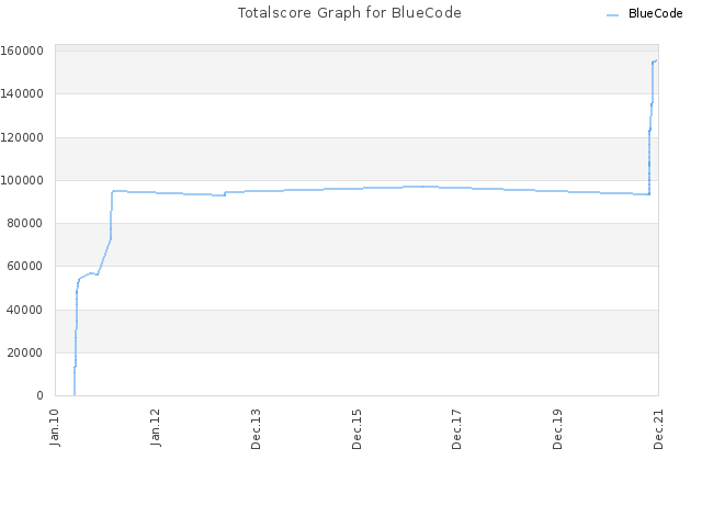 Totalscore Graph for BlueCode