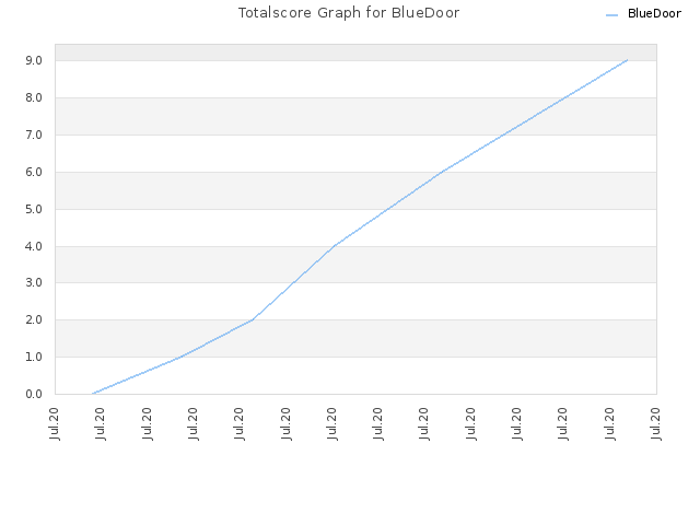 Totalscore Graph for BlueDoor