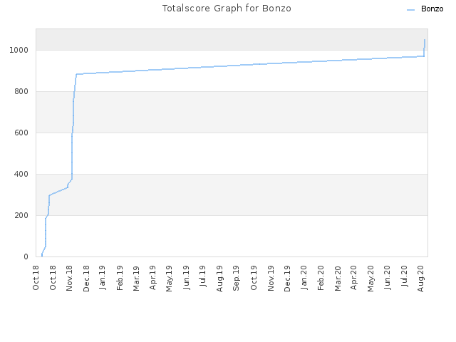 Totalscore Graph for Bonzo