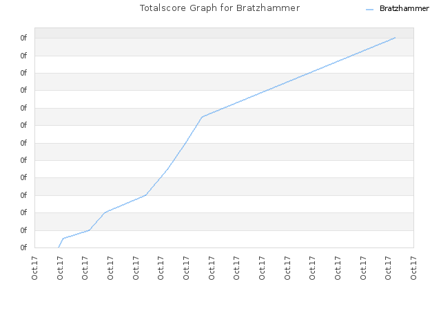Totalscore Graph for Bratzhammer