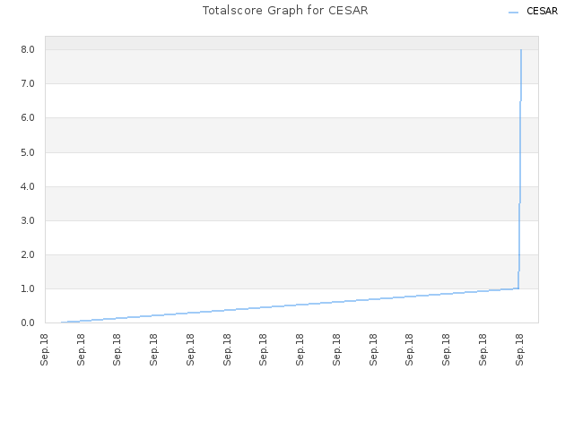 Totalscore Graph for CESAR