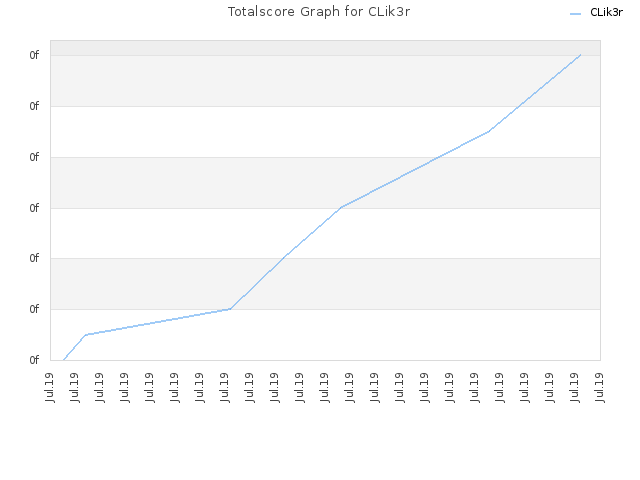 Totalscore Graph for CLik3r