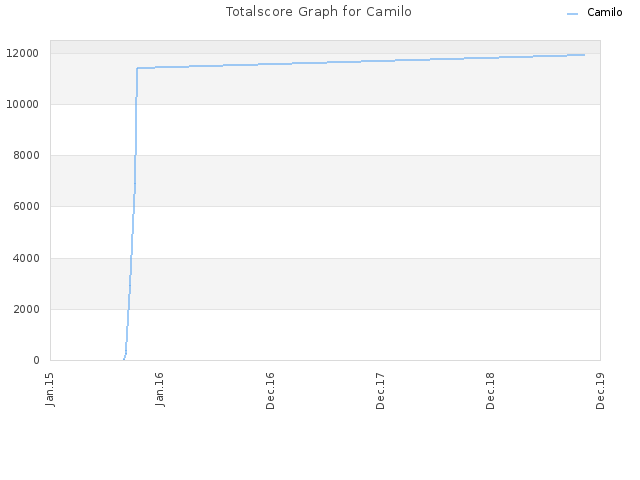 Totalscore Graph for Camilo
