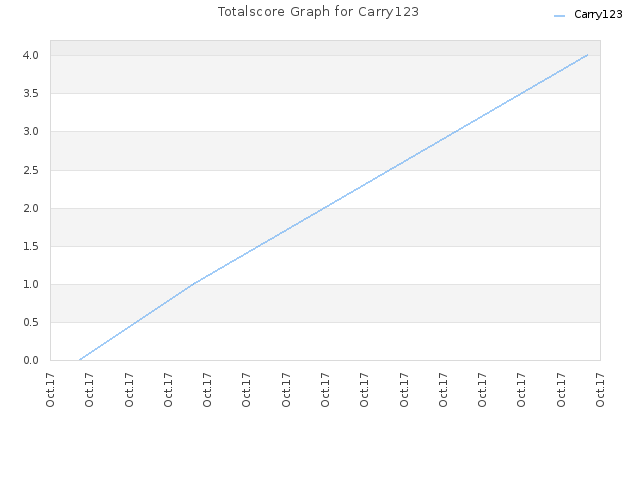 Totalscore Graph for Carry123