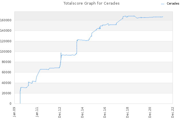 Totalscore Graph for Cerades