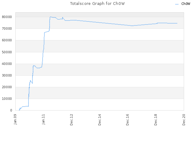 Totalscore Graph for Ch0W