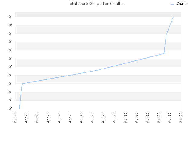 Totalscore Graph for Challer