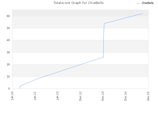 Totalscore Graph for ChieBello