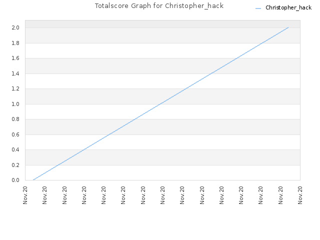 Totalscore Graph for Christopher_hack