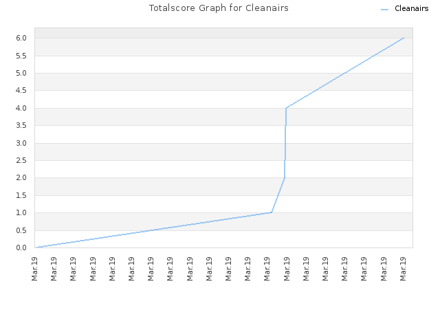 Totalscore Graph for Cleanairs