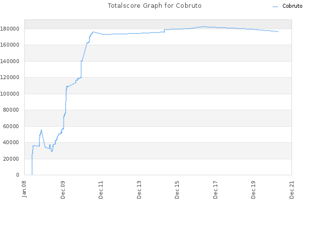 Totalscore Graph for Cobruto