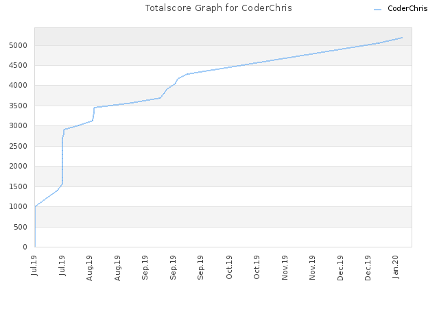 Totalscore Graph for CoderChris