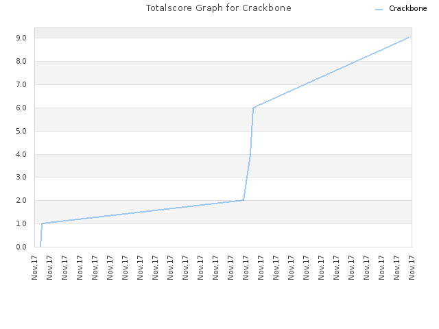 Totalscore Graph for Crackbone