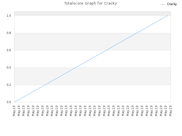 Totalscore Graph for Cracky