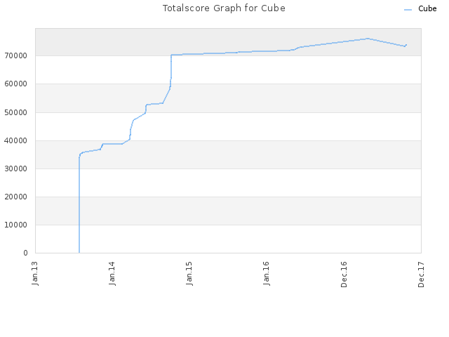 Totalscore Graph for Cube