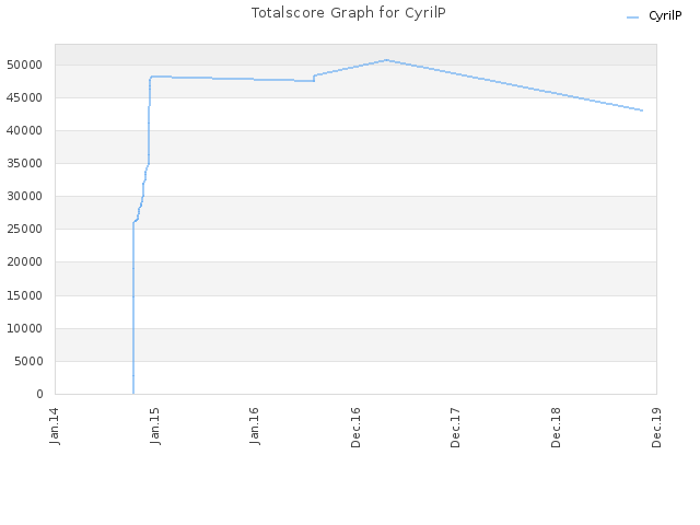 Totalscore Graph for CyrilP