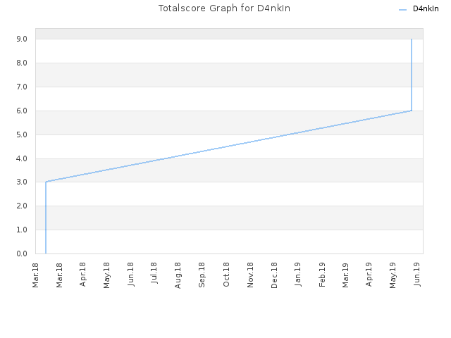 Totalscore Graph for D4nkIn