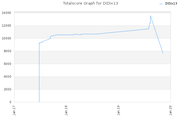 Totalscore Graph for DIDIx13