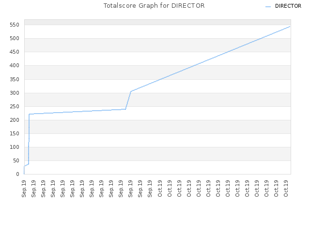 Totalscore Graph for DIRECTOR