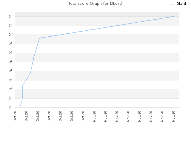 Totalscore Graph for DLord