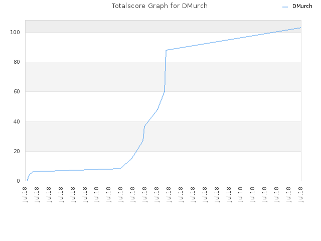 Totalscore Graph for DMurch