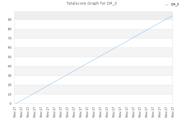 Totalscore Graph for DR_3