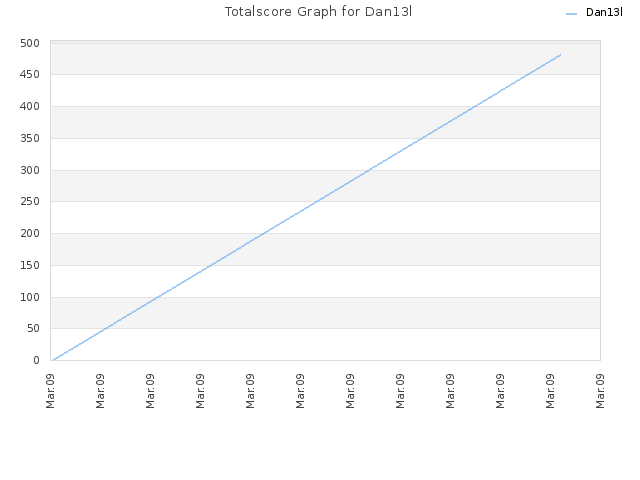 Totalscore Graph for Dan13l