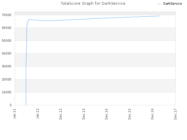 Totalscore Graph for DarkService