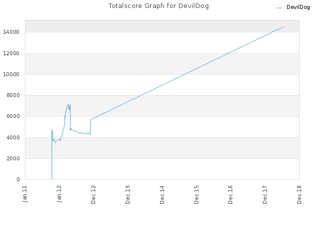 Totalscore Graph for DevilDog