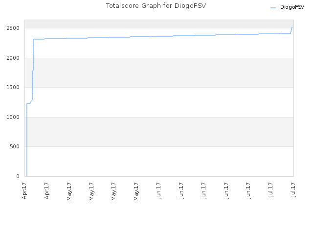 Totalscore Graph for DiogoFSV