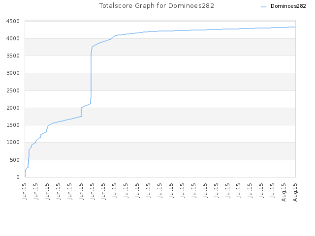 Totalscore Graph for Dominoes282