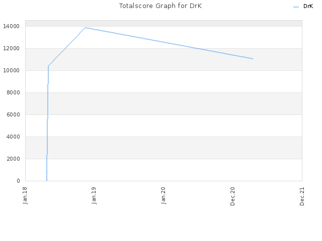 Totalscore Graph for DrK