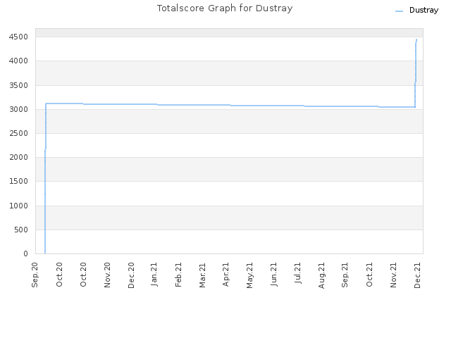 Totalscore Graph for Dustray