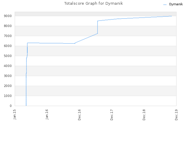 Totalscore Graph for Dymanik