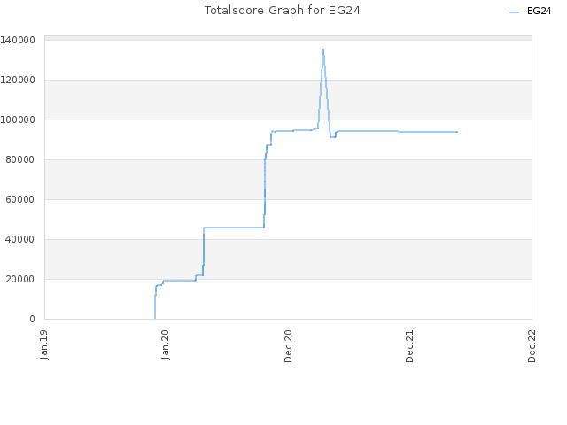 Totalscore Graph for EG24
