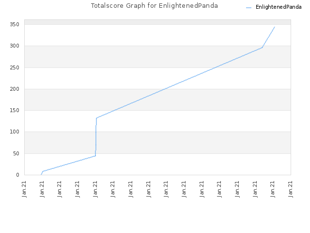 Totalscore Graph for EnlightenedPanda