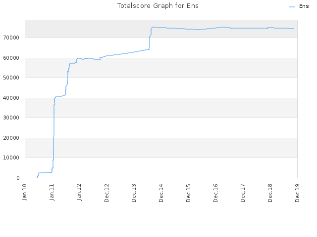 Totalscore Graph for Ens