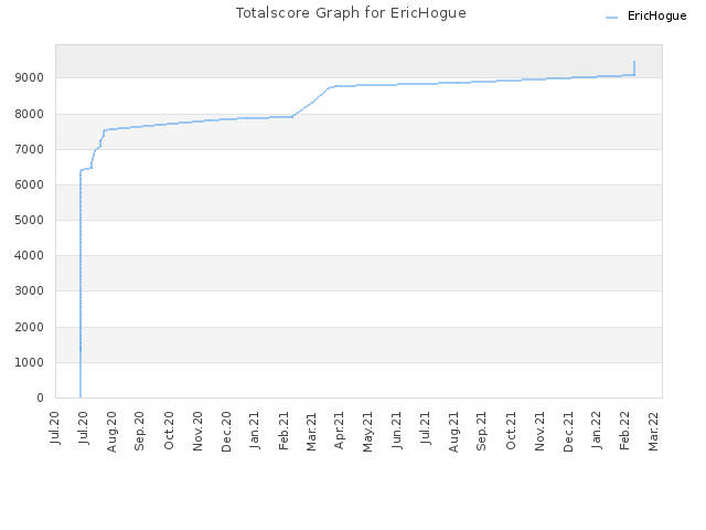 Totalscore Graph for EricHogue