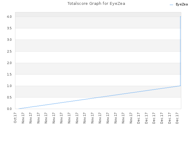 Totalscore Graph for EyeZea