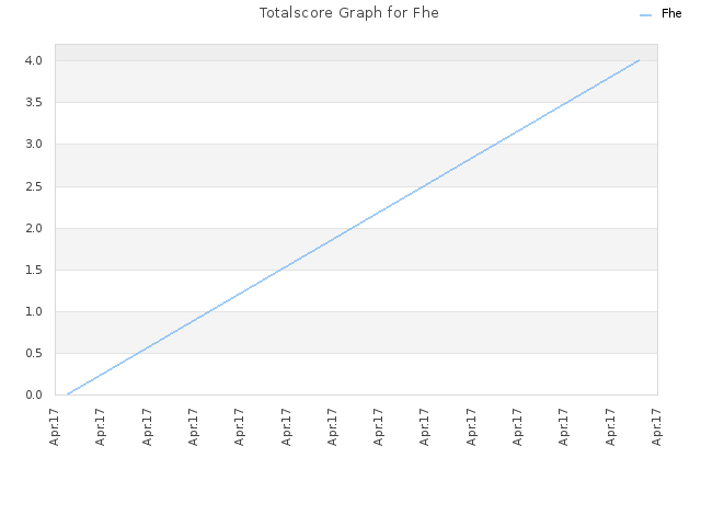 Totalscore Graph for Fhe