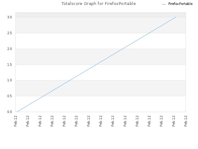 Totalscore Graph for FirefoxPortable