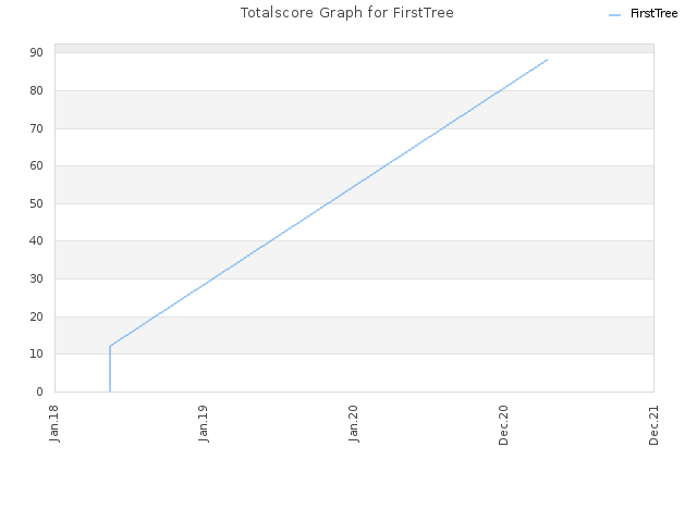 Totalscore Graph for FirstTree