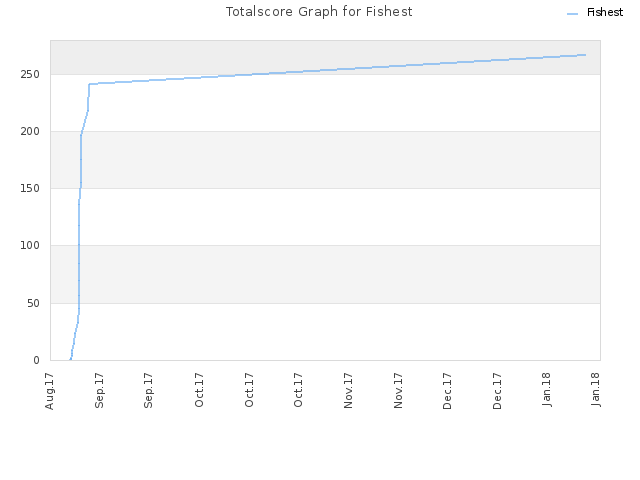Totalscore Graph for Fishest