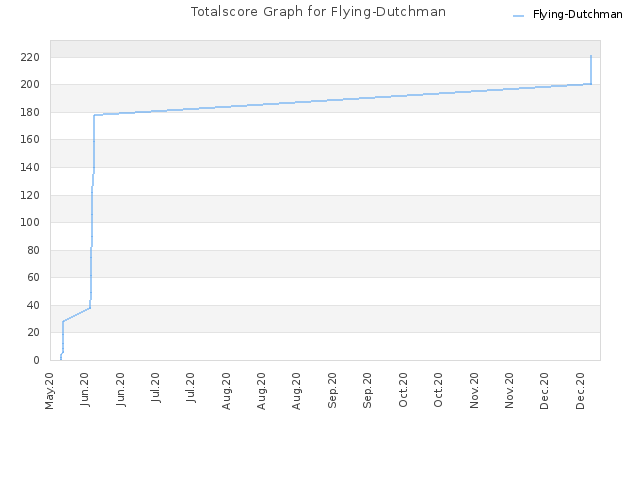 Totalscore Graph for Flying-Dutchman