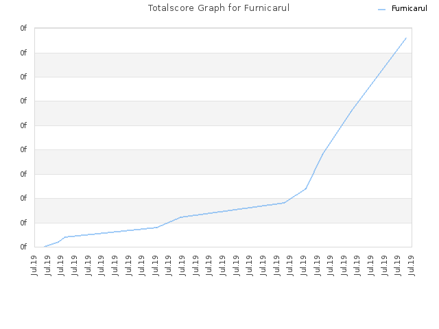 Totalscore Graph for Furnicarul