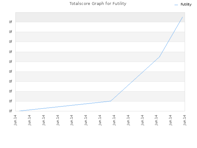 Totalscore Graph for Futility